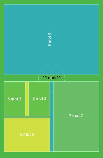 a45d8f68 For større spilleflater (45 x 90 m eller over) er reglene uendret –  sikkerhetssonen skal være minst 5 m bak mållinjene og 4 m utenfor  sidelinjene.